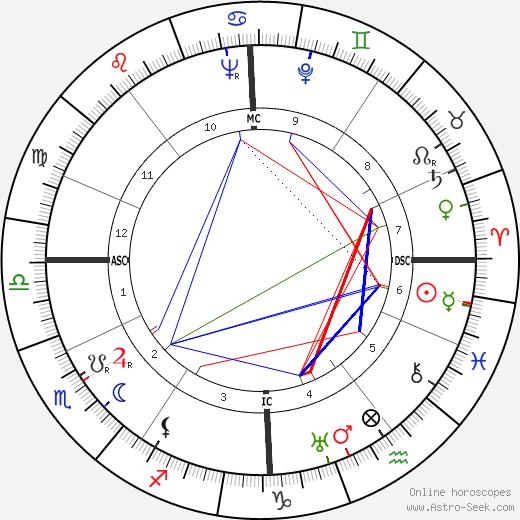 Simone Renant tema natale, oroscopo, Simone Renant oroscopi gratuiti, astrologia