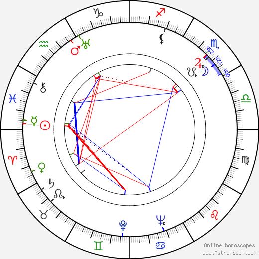 Smiley Burnette birth chart, Smiley Burnette astro natal horoscope, astrology