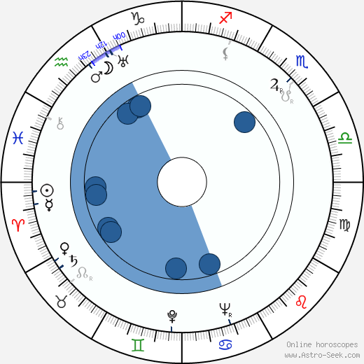 Sylvi Koskinen wikipedia, horoscope, astrology, instagram