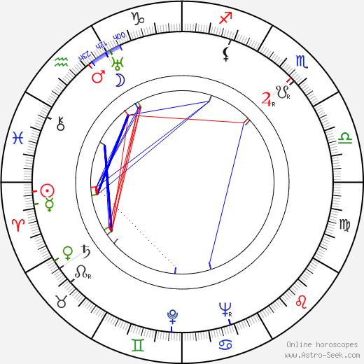 Sylvi Koskinen birth chart, Sylvi Koskinen astro natal horoscope, astrology