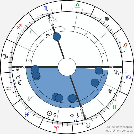 Tennessee Williams wikipedia, horoscope, astrology, instagram
