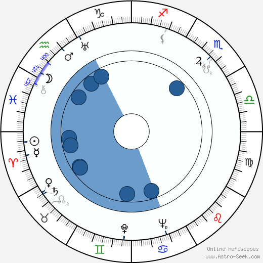 Viola Keats wikipedia, horoscope, astrology, instagram