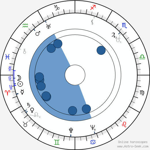 Yutaka Sada wikipedia, horoscope, astrology, instagram