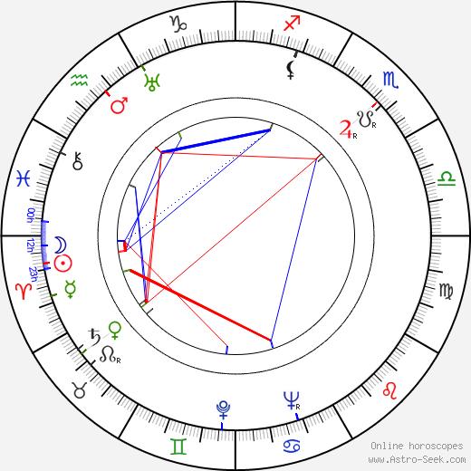 Yutaka Sada birth chart, Yutaka Sada astro natal horoscope, astrology