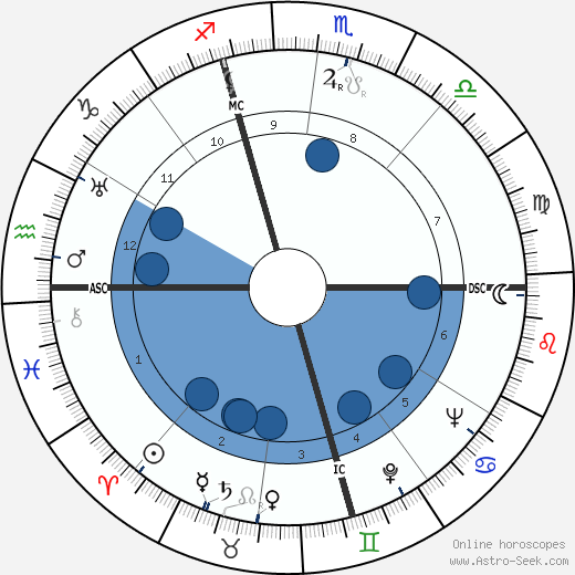 Alfred Coste-Floret wikipedia, horoscope, astrology, instagram