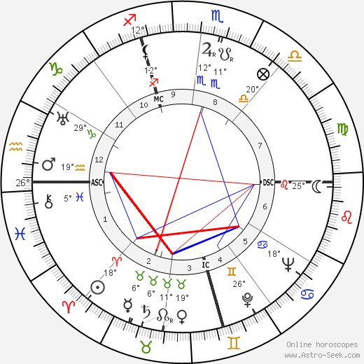 Alfred Coste-Floret birth chart, biography, wikipedia 2019, 2020