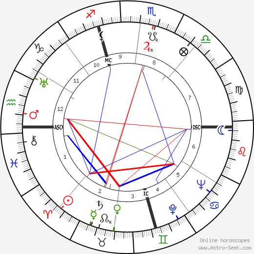 Alfred Coste-Floret birth chart, Alfred Coste-Floret astro natal horoscope, astrology
