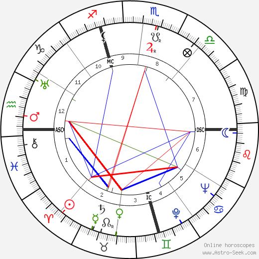 Alfred Coste-Floret день рождения гороскоп, Alfred Coste-Floret Натальная карта онлайн