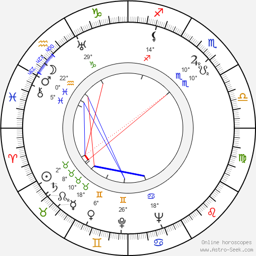 Andrée Servilanges birth chart, biography, wikipedia 2019, 2020