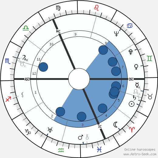 Andrée Tainsy wikipedia, horoscope, astrology, instagram