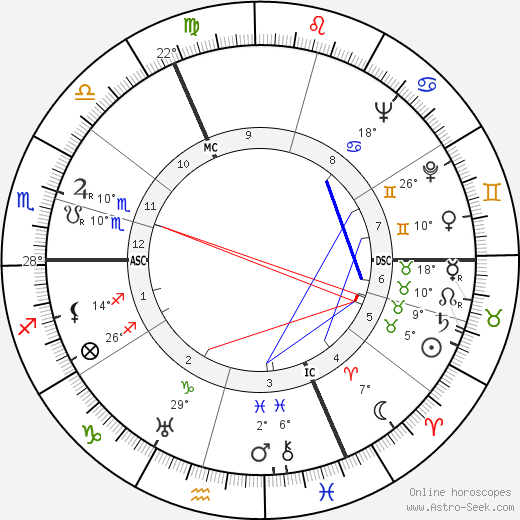Andrée Tainsy birth chart, biography, wikipedia 2019, 2020
