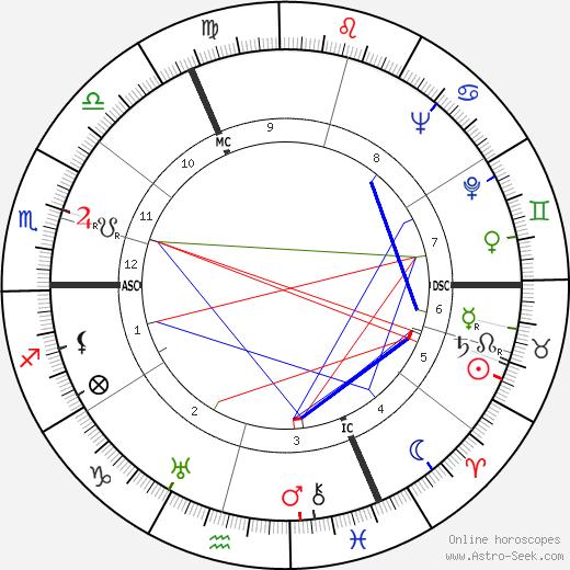Andrée Tainsy astro natal birth chart, Andrée Tainsy horoscope, astrology