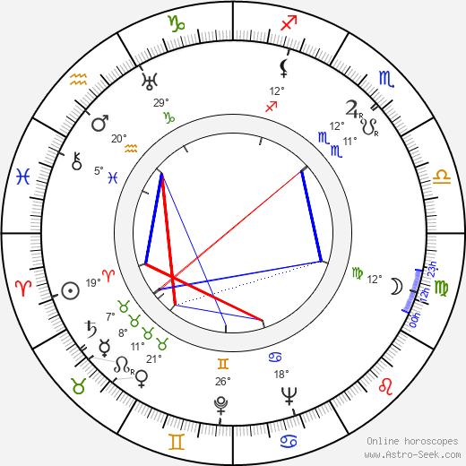 Eeva Saario-Valve birth chart, biography, wikipedia 2018, 2019