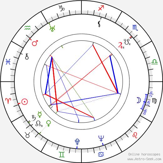 Eeva Saario-Valve astro natal birth chart, Eeva Saario-Valve horoscope, astrology