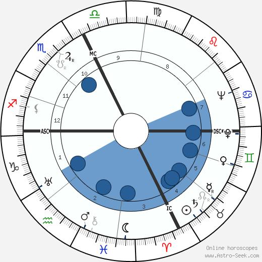 Elisabeth Barbier wikipedia, horoscope, astrology, instagram