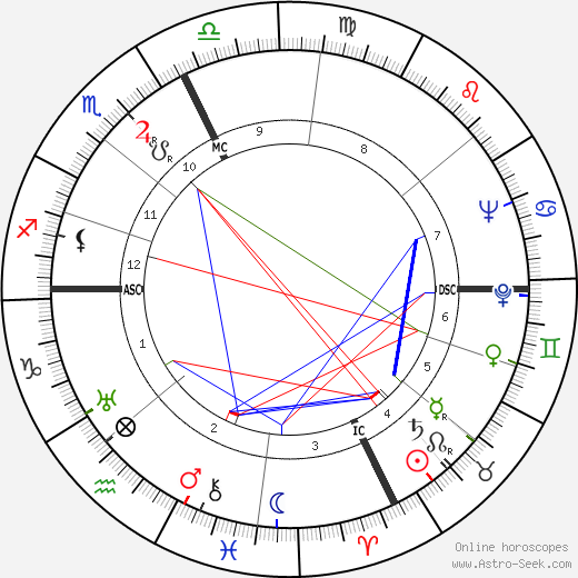 Elisabeth Barbier tema natale, oroscopo, Elisabeth Barbier oroscopi gratuiti, astrologia