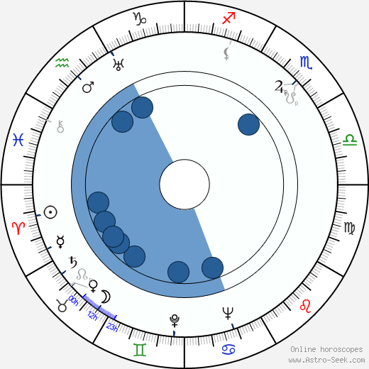 Eunice Wilson wikipedia, horoscope, astrology, instagram