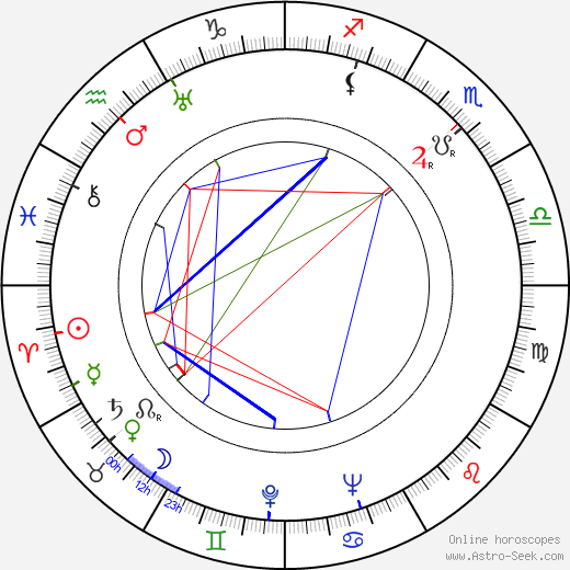 Eunice Wilson birth chart, Eunice Wilson astro natal horoscope, astrology
