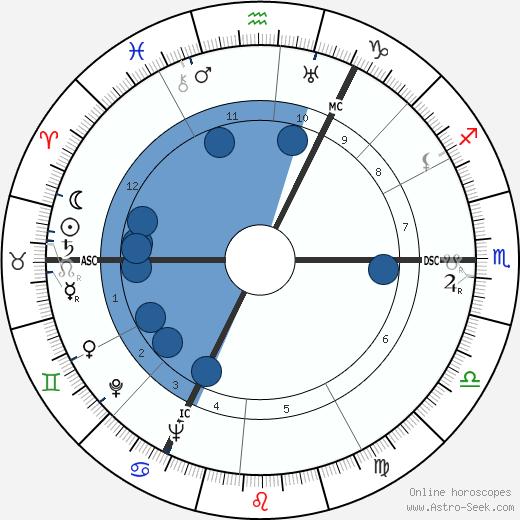 Frans Vroons wikipedia, horoscope, astrology, instagram
