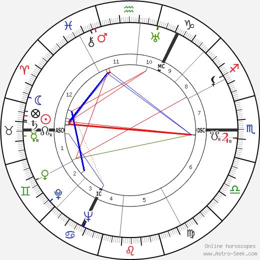 Frans Vroons день рождения гороскоп, Frans Vroons Натальная карта онлайн