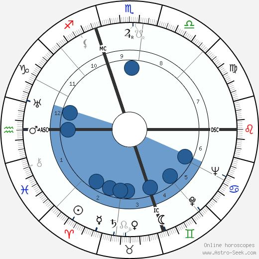 Freddie Miller wikipedia, horoscope, astrology, instagram