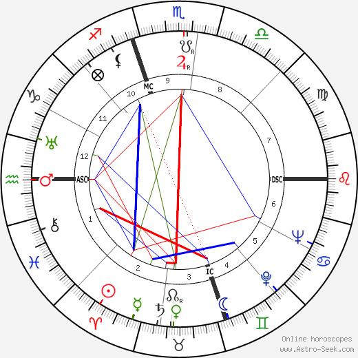 Freddie Miller tema natale, oroscopo, Freddie Miller oroscopi gratuiti, astrologia