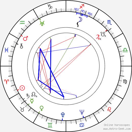 George Seaton birth chart, George Seaton astro natal horoscope, astrology