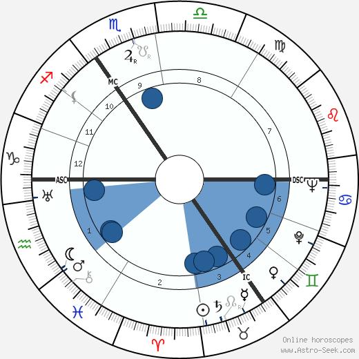 Hanns Heinrich Lohmann wikipedia, horoscope, astrology, instagram