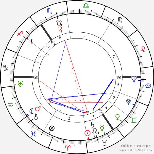 Hanns Heinrich Lohmann birth chart, Hanns Heinrich Lohmann astro natal horoscope, astrology