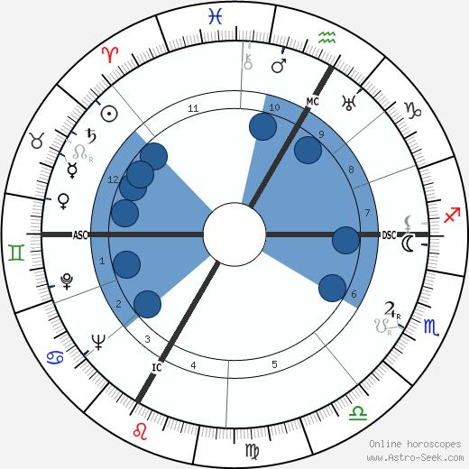 Hervé Bazin wikipedia, horoscope, astrology, instagram