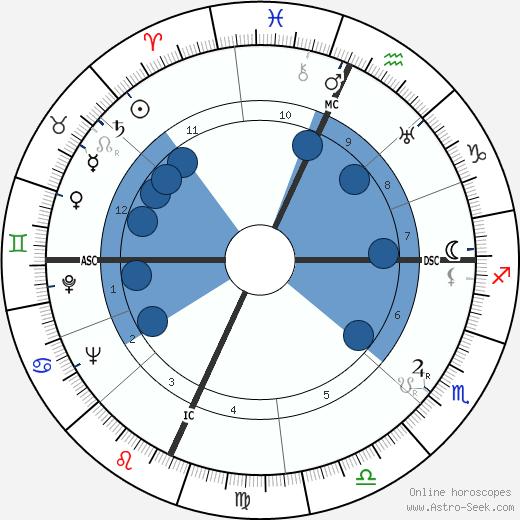 Huntington Hartford wikipedia, horoscope, astrology, instagram