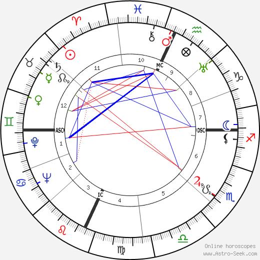 Huntington Hartford tema natale, oroscopo, Huntington Hartford oroscopi gratuiti, astrologia