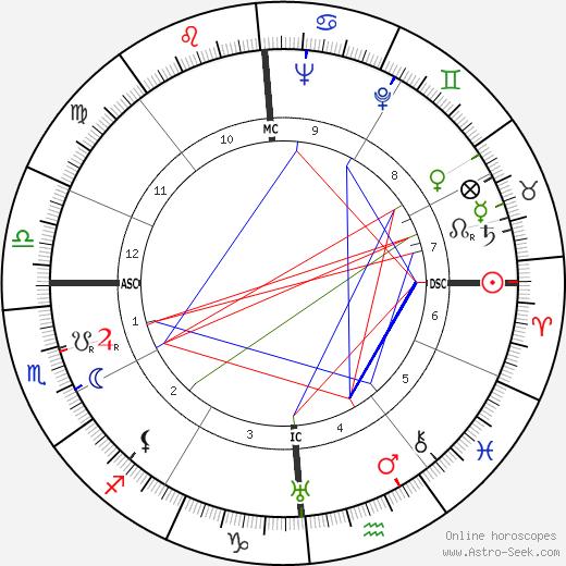 Joe Sodja tema natale, oroscopo, Joe Sodja oroscopi gratuiti, astrologia