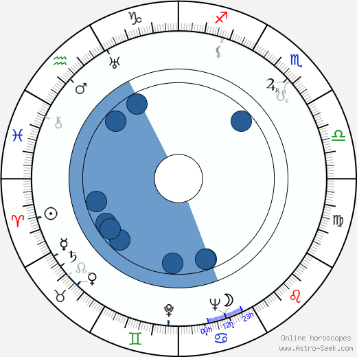 José Rodríguez Faure wikipedia, horoscope, astrology, instagram