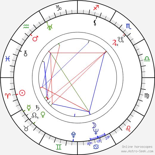 José Rodríguez Faure день рождения гороскоп, José Rodríguez Faure Натальная карта онлайн