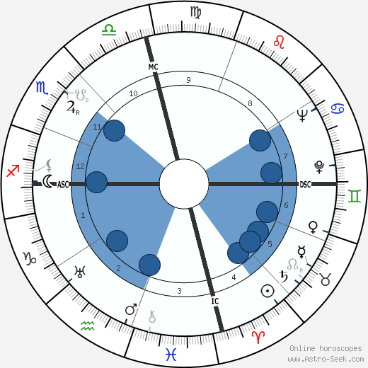 Joseph Harold Rush wikipedia, horoscope, astrology, instagram