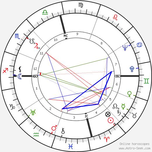 Joseph Harold Rush день рождения гороскоп, Joseph Harold Rush Натальная карта онлайн