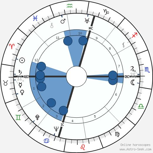 Kathryn Lewis wikipedia, horoscope, astrology, instagram