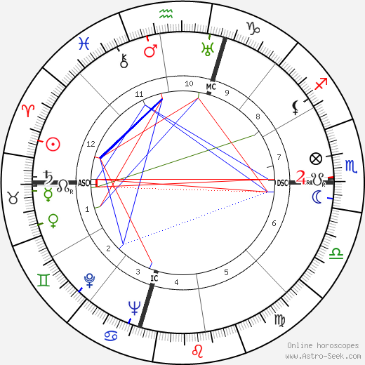 Kathryn Lewis tema natale, oroscopo, Kathryn Lewis oroscopi gratuiti, astrologia