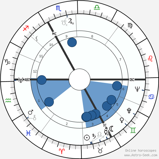 Luise Rinser wikipedia, horoscope, astrology, instagram