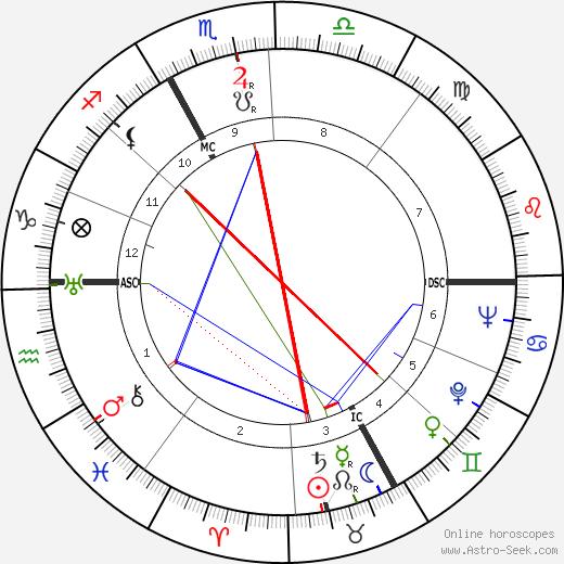 Luise Rinser день рождения гороскоп, Luise Rinser Натальная карта онлайн