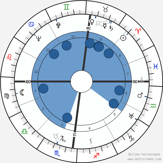 Maurice Schumann wikipedia, horoscope, astrology, instagram