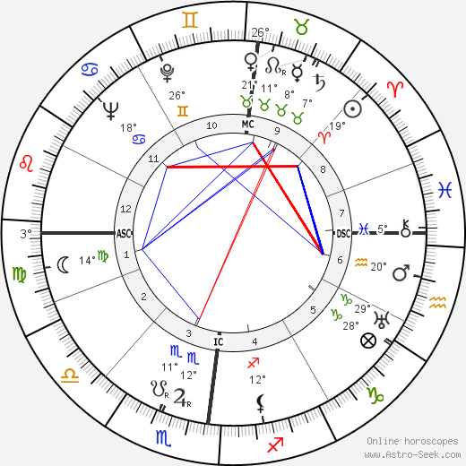 Maurice Schumann birth chart, biography, wikipedia 2018, 2019