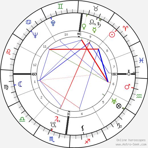 Maurice Schumann astro natal birth chart, Maurice Schumann horoscope, astrology