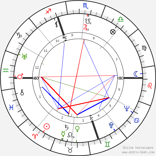 Paul Coste-Floret день рождения гороскоп, Paul Coste-Floret Натальная карта онлайн