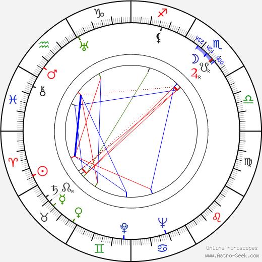 Raphaël Patorni astro natal birth chart, Raphaël Patorni horoscope, astrology