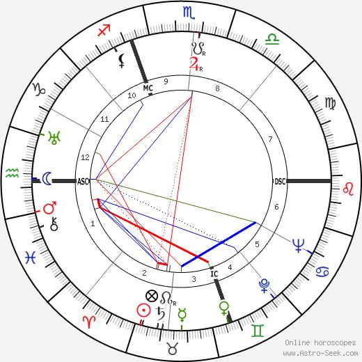Симона Симон Simone Simon день рождения гороскоп, Simone Simon Натальная карта онлайн
