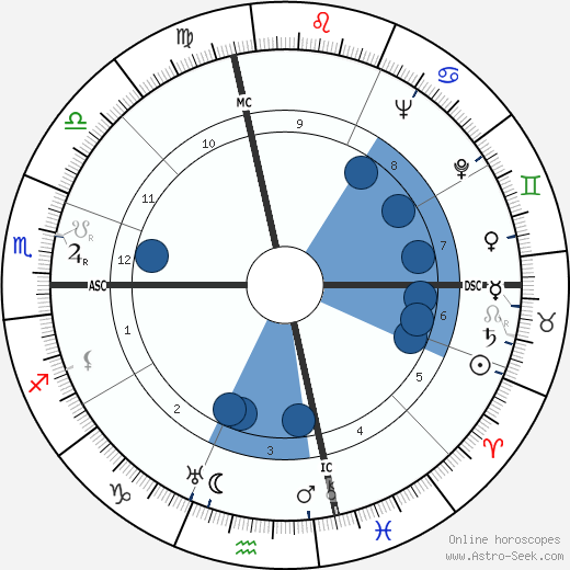 Warren Leonard wikipedia, horoscope, astrology, instagram