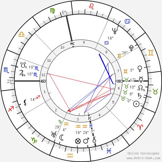 Warren Leonard tema natale, biography, Biografia da Wikipedia 2020, 2021