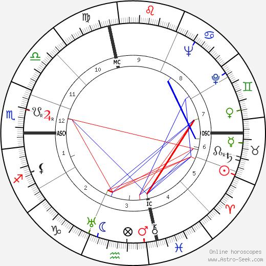 Warren Leonard tema natale, oroscopo, Warren Leonard oroscopi gratuiti, astrologia